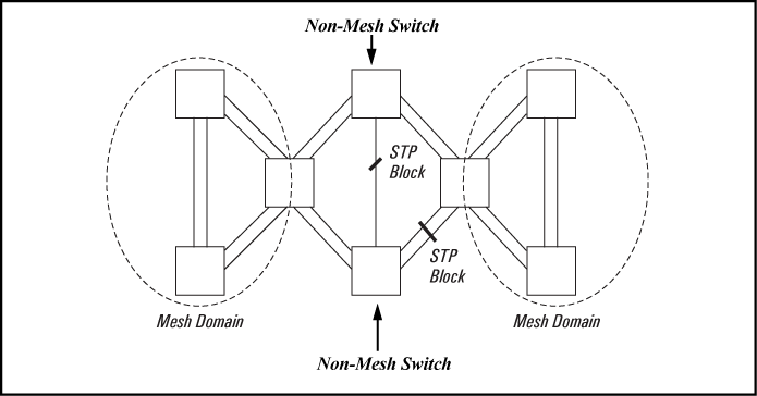 About switch meshing