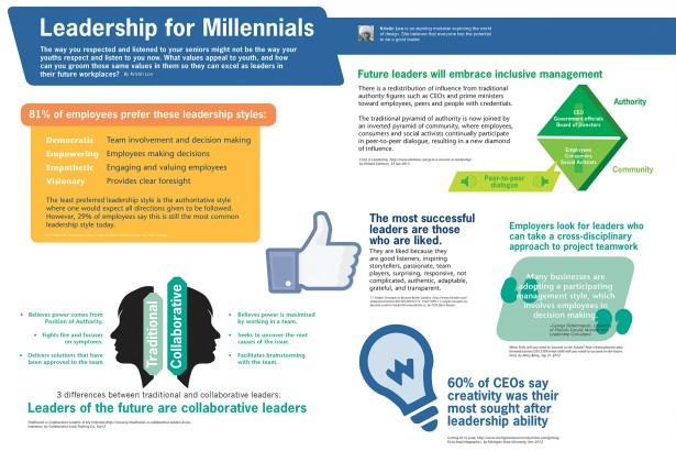 Leadership for Millennials