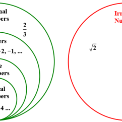 Venn Diagram Of Rational And Irrational Numbers Basic Human Digestive System I Can Math 8 1 H5p
