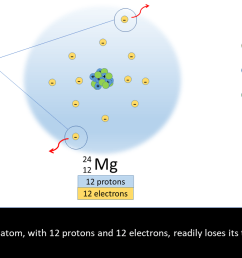 a neutral magnesium atom with 12 protons and 12 electrons readily loses two electrons [ 1280 x 720 Pixel ]