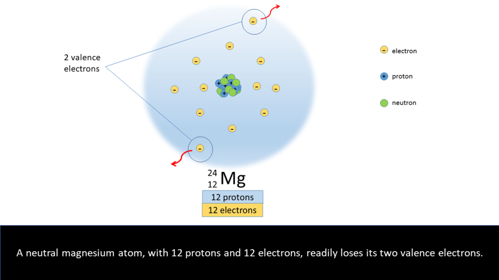 medium resolution of a neutral magnesium atom with 12 protons and 12 electrons readily loses two electrons