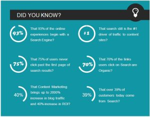 did-you-know about seo