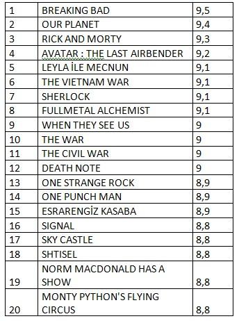 İşte puanları ile popülaritesine göre en iyi Netflix filmleri ve dizileri