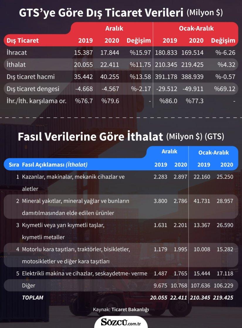 Türkiye dünyadan altınla ayrıştı