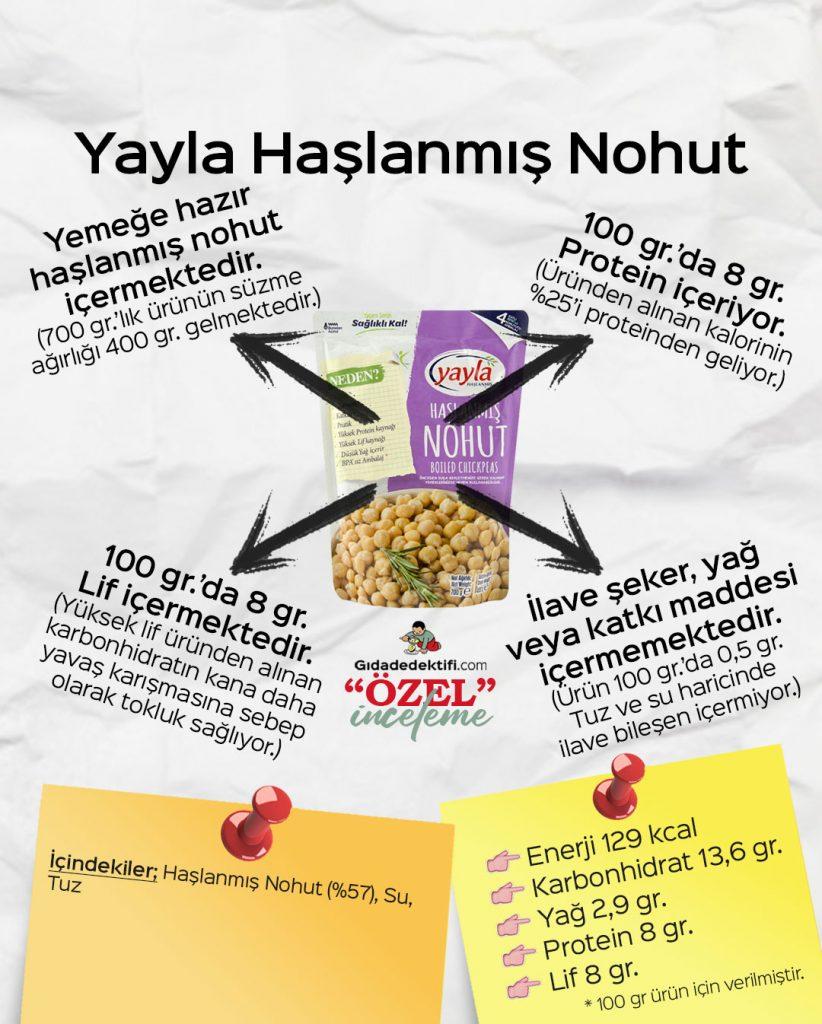 Yayla Haşlanmış Nohut - Gıda Dedektifi