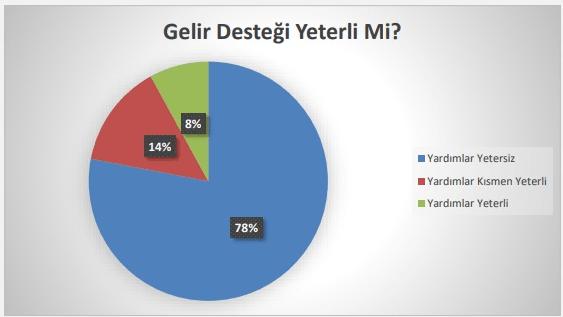 CHP'den esnaf anketi: Yüzde 86'sı borçlarını ödeyemedi