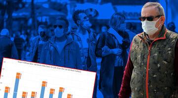 Bakan Koca koronavirüs vaka sayısı en çok artan illeri paylaştı