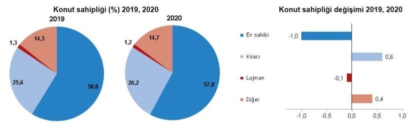 2020'de 1,5 milyon konut satıldı ama ev sahipliği oranı düştü