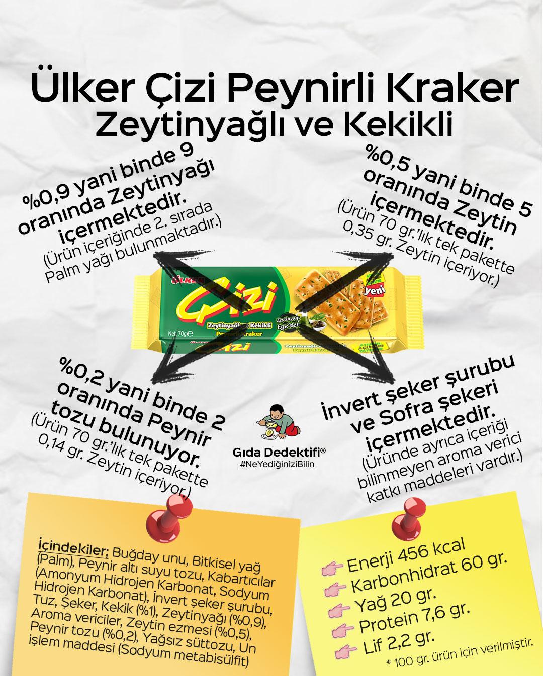 Ülker Çizi Zeytinyağlı ve Kekikli Peynirli Kraker - Gıda Dedektifi