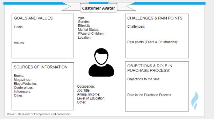 Strategi Digital Marketing Customer Avatar