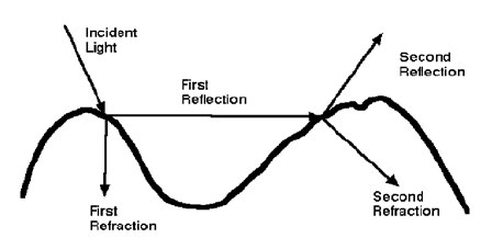 Multiple reflection and refraction