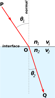 Snell's law of refraction - example