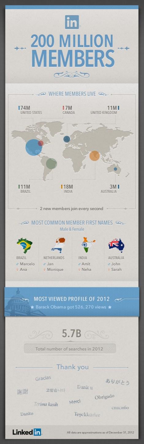 Infografía 200 millones de usuarios Linkedin