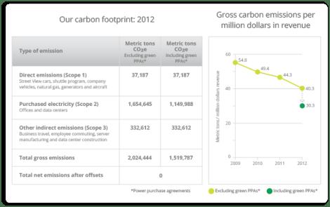 Infografía: Los números de Google Green 2012