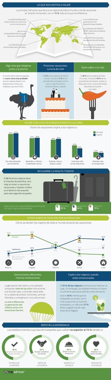Infografía del TripBarometer de Tripadvisor de septiembre 2014 España