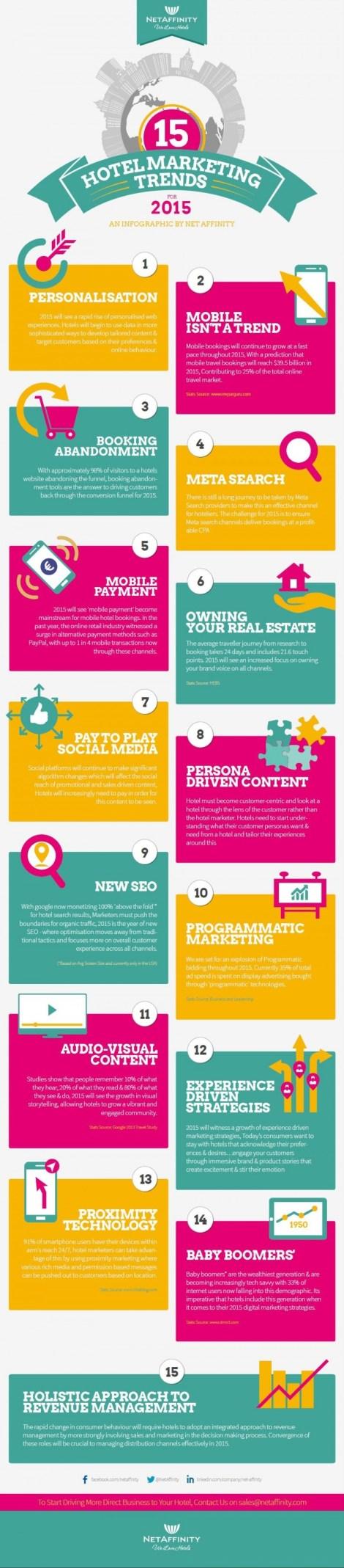 Infografía de NetAffinity de tendencias en Marketing Hotelero 2015