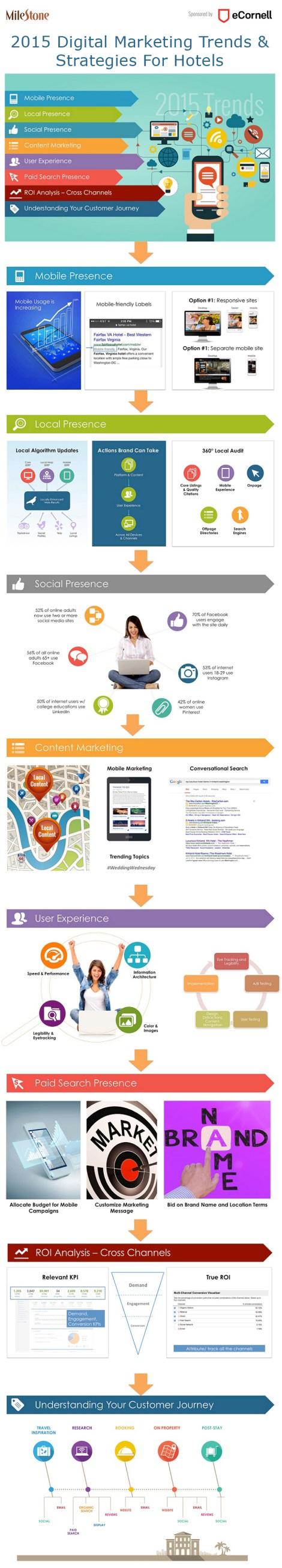 Infografía, tendencias en estrategia digital para hoteles