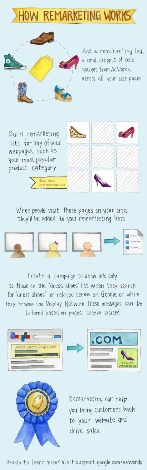 infografía de como funciona el remarketing de google
