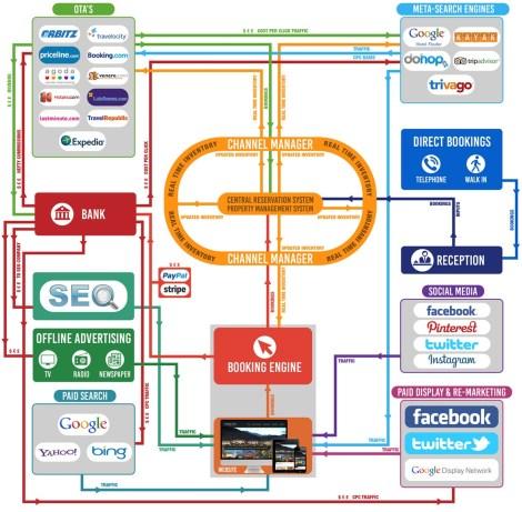 Infografía de la Distribución hotelera