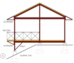 Post-and-pier construction adapts well with SLOPING SITES. The same roof eave supporting OUTRIGGER is flipped to support the BALCONY, also included in the HabiTek kit-of-parts. The interchangeability of steel components for multiple uses is a hallmark of the our system. Prefabricated steel STRUTS would be used to brace the posts below floor level. Pre-punched holes in the steel beams marry with holes in the strut to create a simple bolted connection. HabiTek can supply railing BALUSTERS to fasten to pre-drilled holes in the beams.