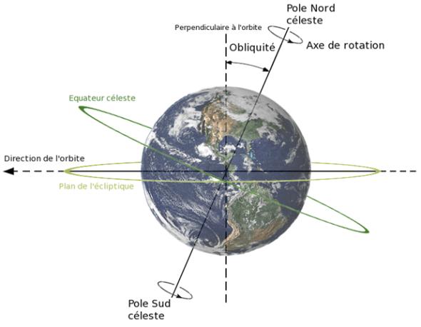Inclinaison de l'axe de la Terre