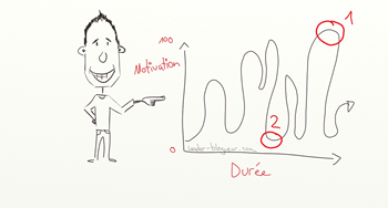 motivation et durée