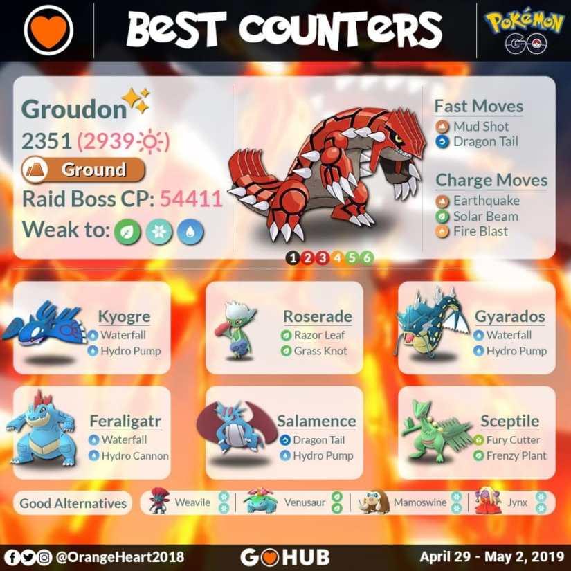 Pokemon Go Cómo derrotar a Groundon - Debilidades y Counters