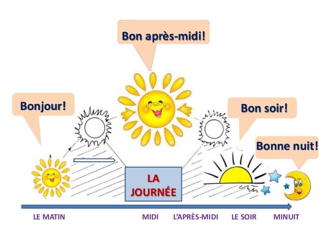 La hora en francés partes del día