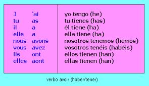 Ejercicios del verbo AVOIR en el presente