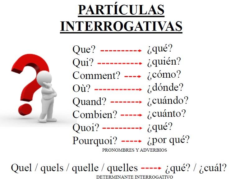 Cómo hacer preguntas en francés