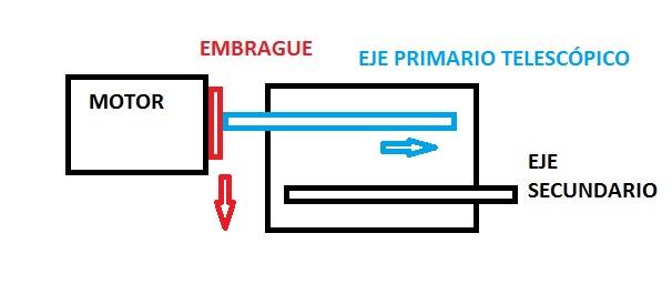Transmisión; caja_de_cambios; Primario_telescópico
