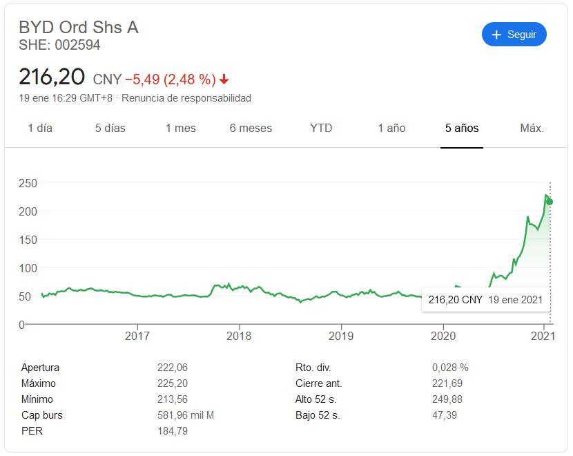 Acciones; BYD; Acciones_BYD; BYD_stock; BYD_Value