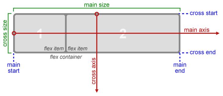 оси flexbox