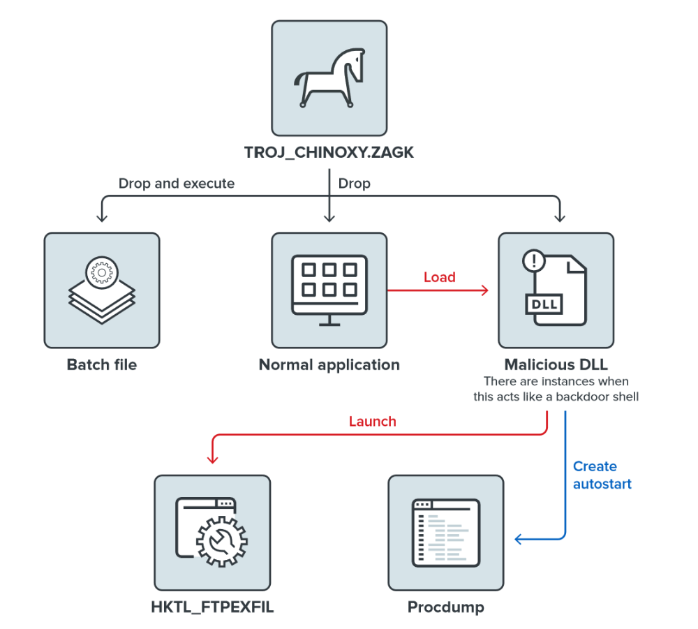 A scenario for using a file dropper to steal passwords and transfer them to the command and control server. Source: Trend Micro
