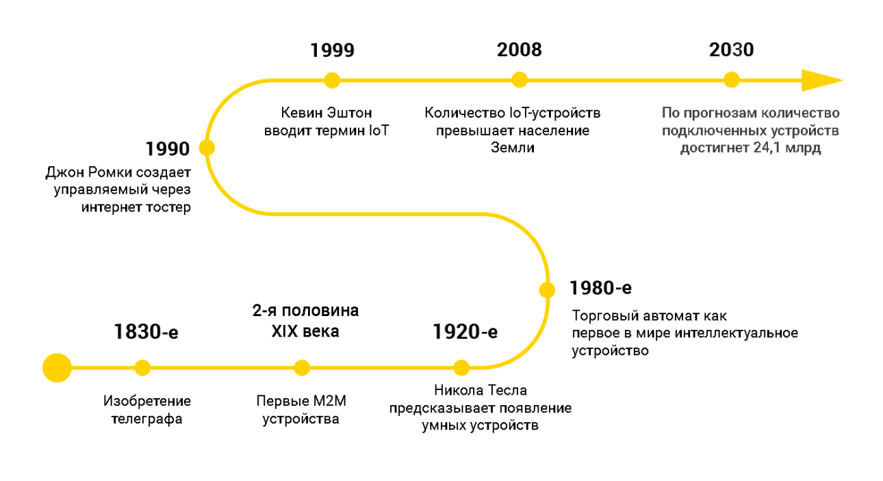 IoT development history.  Image source: https://www.avsystem.com/blog/what-is-internet-of-things-explanation/