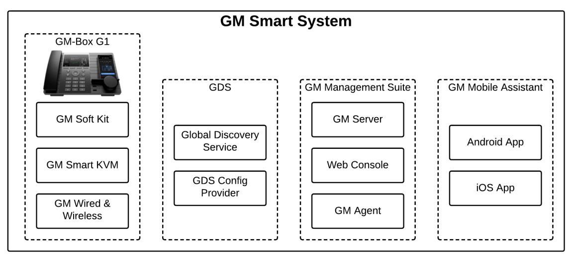 GM Smart System Platform Components
