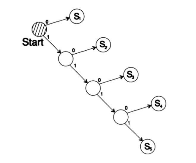 diagrame cu opțiuni de decodare