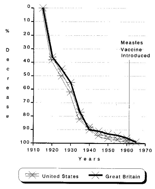 Vaccines (Part II): Hygiene, Sanitation, Immunization, and