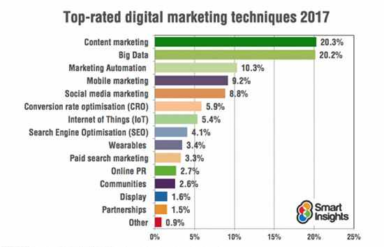 Top-rated-digital-marketing-techniques