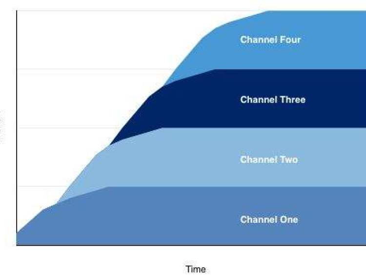 ciclo de crescimento