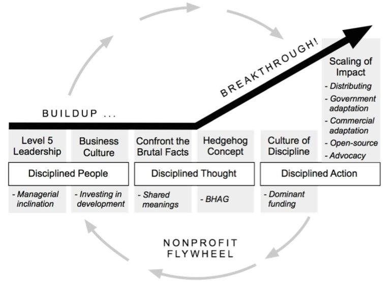 Flywheel de Nonprofits