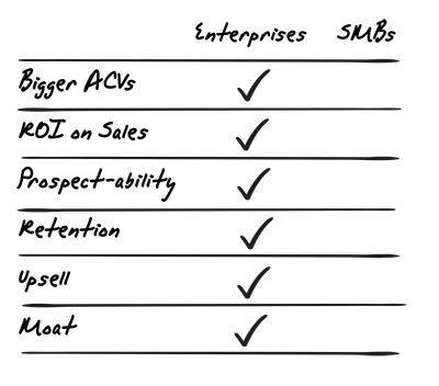 Enterprises ou PMEs