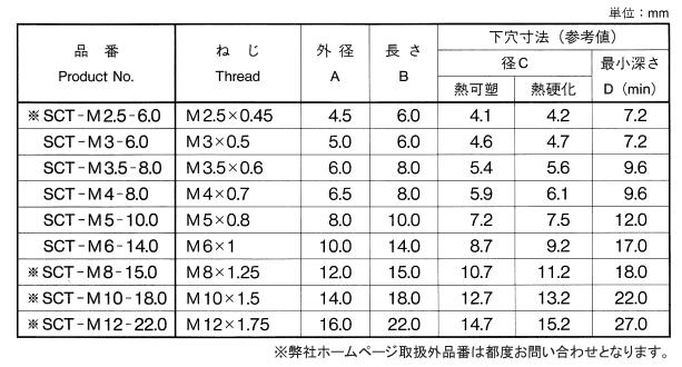 黄銅_スクリューサート__SCT型_