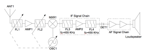 Block diagram, schematic, and photos of a typical superheterodyne broadcast band receiver.