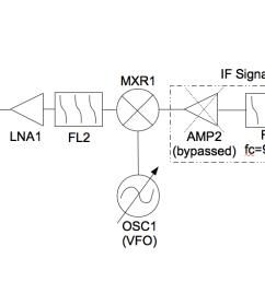 get serious with amateur radio design u0026 build a single sidebandblock diagram of a [ 1536 x 528 Pixel ]