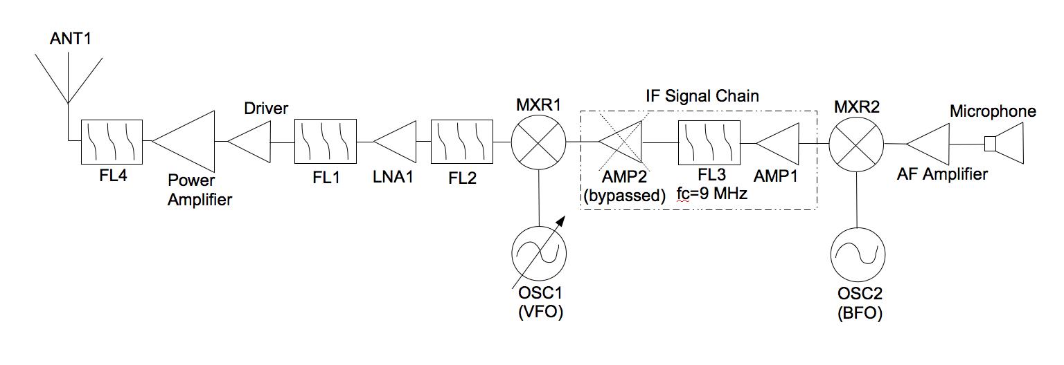 hight resolution of block diagram of a 20m ssb transmitter