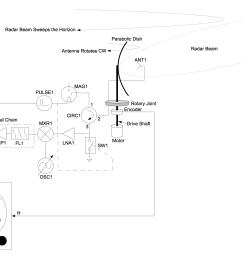 block diagram of a conventional radar system using a parabolic dish  [ 2957 x 1741 Pixel ]
