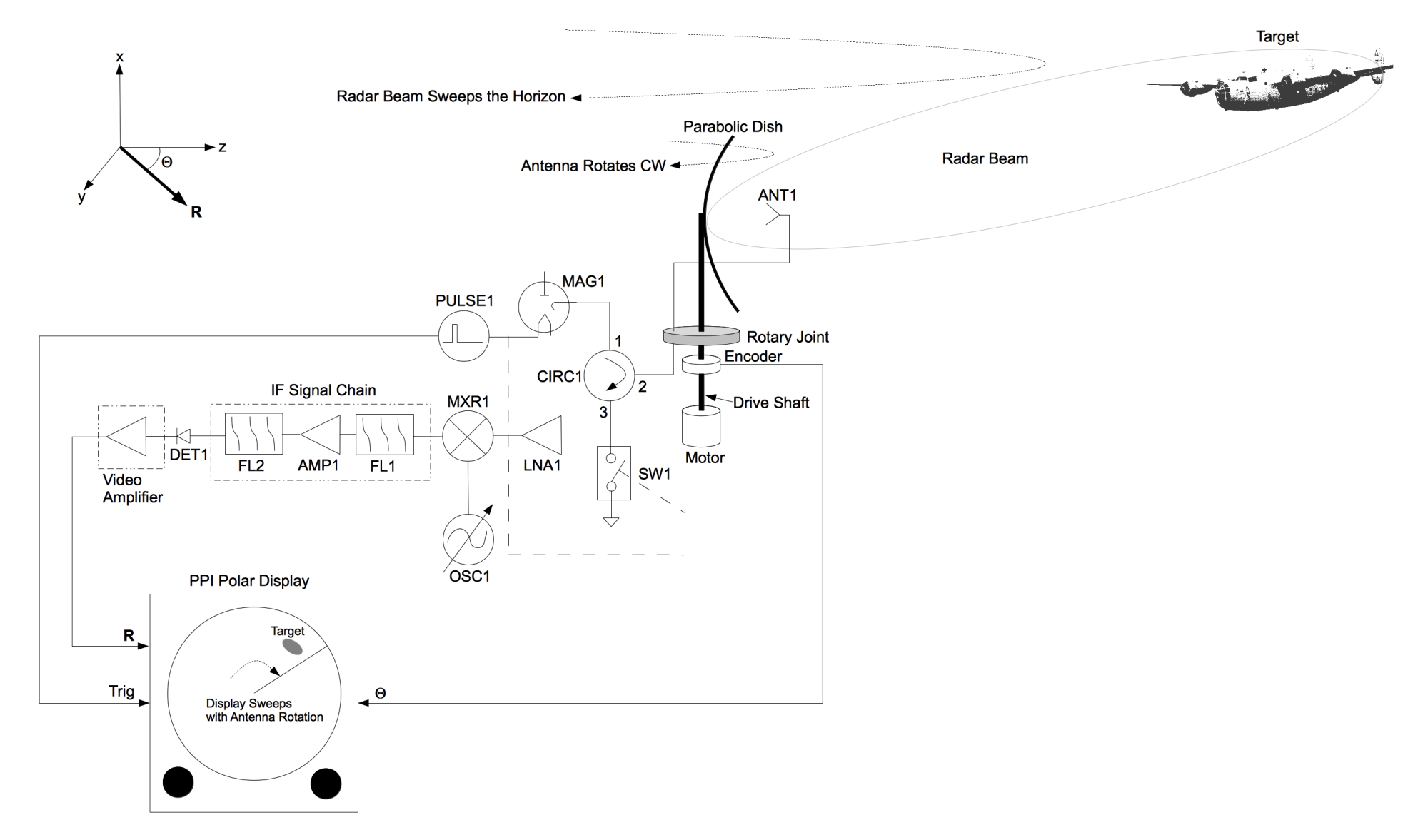 hight resolution of block diagram of a conventional radar system using a parabolic dish