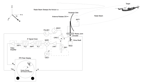 small resolution of block diagram of a conventional radar system using a parabolic dish
