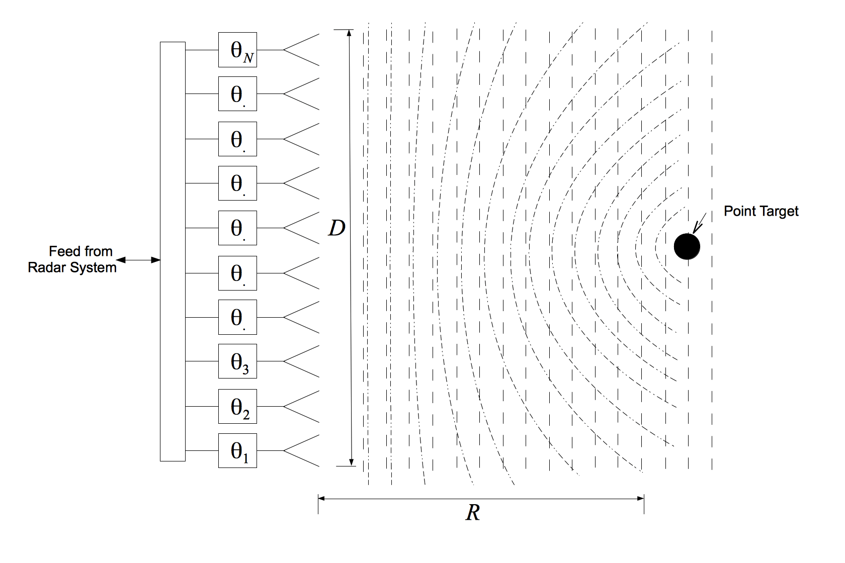 hight resolution of simplified block diagram of a phased array radar emitting and receiving a plane wave from a